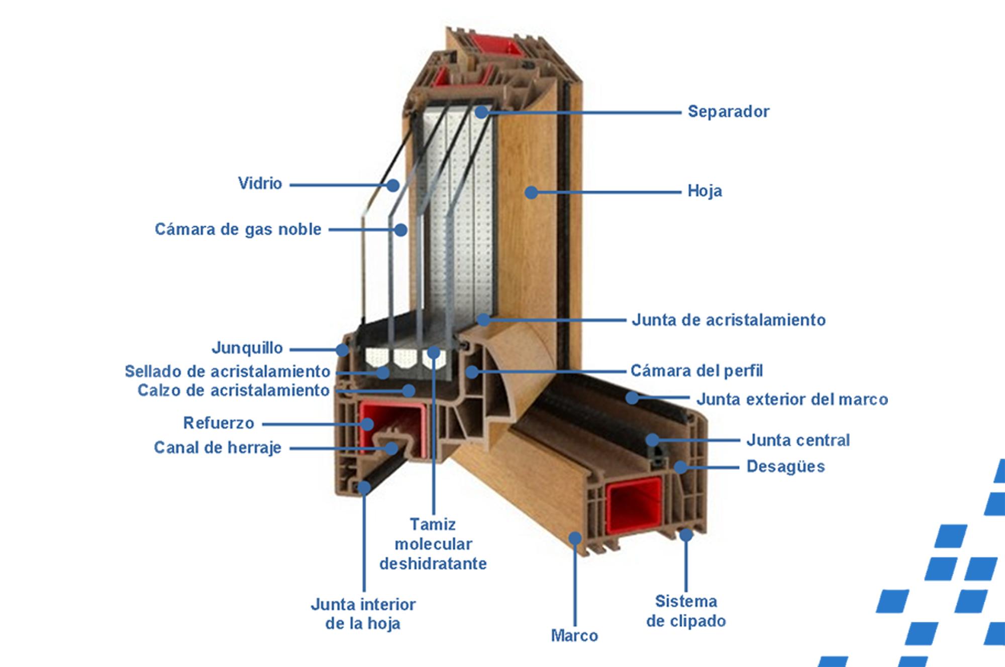 De qué está hecha una ventana PVC? | Veneo – Ventanas de PVC